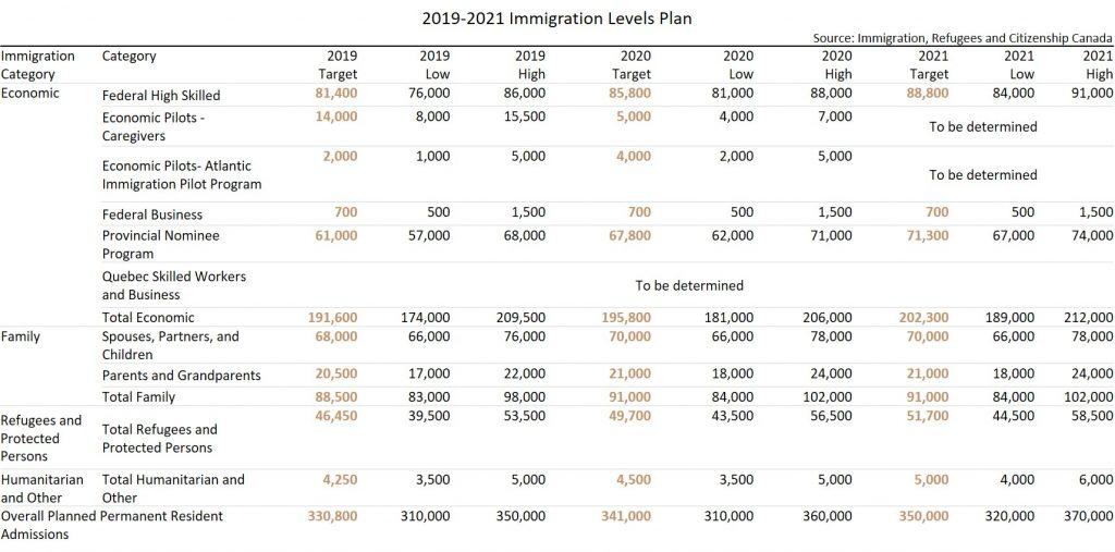 在2021年底,加拿大130萬新永久居民計畫中,將近1/4目標 (331,000人) 預計將透過Express Entry獲得移民身份。另一方面,近19%目標 (255,100人) 由省提名計劃輸入。
