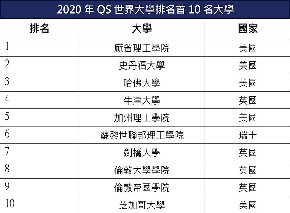 2020年QS世界大學排名