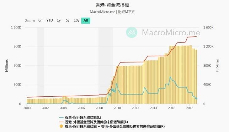 香港資金流指標 香港銀行體系結餘在2015年11月3日一度高達4,263億港元,然而根據10月3日的最新資料,現時的銀行體系結餘只有766億港元。