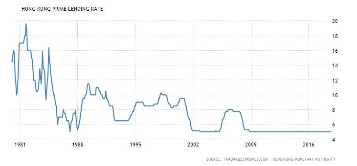 香港按揭息率1981年至2016年35年走勢