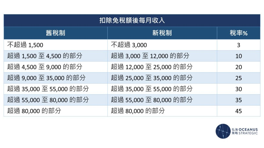 中國引入了全球徵稅的修定,新例也調整了稅率結構及提高免稅額。稅改後,個人所得稅的起征點由每月1,500元的收入提高至3,000元,又擴闊了3%、10%和20%的稅階,減輕了部分人民的稅負。免稅額方面,納稅人的綜合所得(工資所得、勞務報酬所得、稿酬所得、特許權使用費所得)免稅額亦從每月3,500元增至每月5,000元。