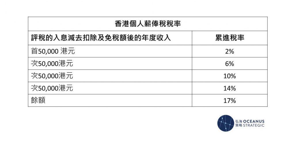 香港個人薪俸稅稅率:現時基本的免稅額是$132,000,即是說,月薪低於$11,000的人士無需繳稅。相較之下,香港的稅率遠低於中國,尤其是對高收入人士來說,香港薪俸稅的最高邊際稅率是15%,而中國則達45%,是香港的三倍!
